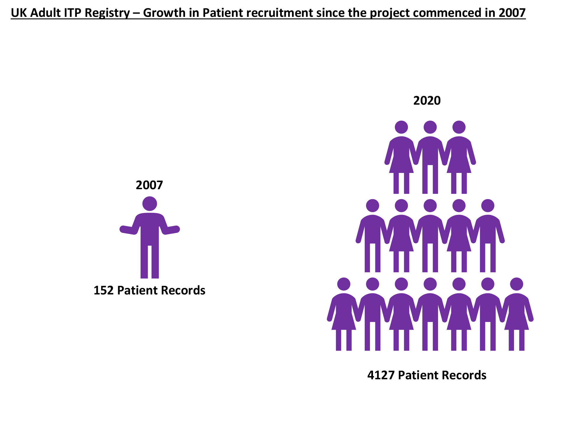 Adult ITP Registry Patient Recruitment Growth